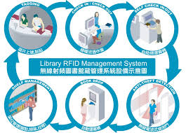 libbest library rfid system