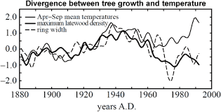 tree ring proxies and the divergence problem