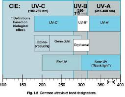 what is uv light what is uv light dynamic air quality solutions residential