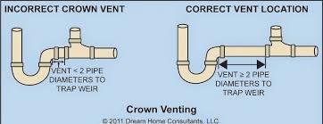 Kitchen Sink Drain Diameter Kitchen Sink Plumbing Vent Construção Civil Pinterest