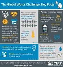 Is The Water Challenge Safe World Water Council Wwatercouncil