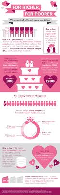 how much do you spend on a wedding ring why being a wedding guest can be a pricey affair experian experts