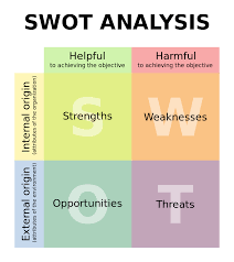 how to write the theory section of a research paper marketing theories swot analysis swot analysis graph