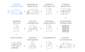 Inventory Control List Iot Solutions For Digital Supply Chain