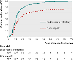 15 By 30 Home Design Endovascular Or Open Repair Strategy For Ruptured Abdominal Aortic