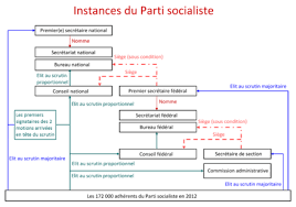 bureau mutualité socialiste parti socialiste wikiwand