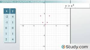 graphing a system of quadratic inequalities examples u0026 process