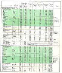 Southern Yellow Pine Span Chart by 100 Floor Joist Spans Tables 8 Tji 230 Floor Joists Tji
