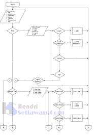 flowchart membuat sim contoh flowchart menu utama program visual basic hendri setiawan