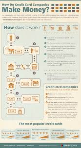 how credit card companies make their money infographic