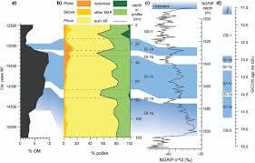 Pollen Map Paleoclimate U0026 Paleoecology Ioan Lascu