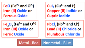 rules for naming ionic compounds video u0026 lesson transcript