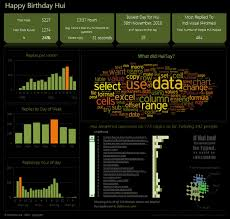 Cool Excel Templates Birthday Hui An Excel Dashboard To Prove You Are Awesome