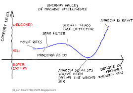 Uncanny Is There An Uncanny Valley Of Machine Intelligence Five No