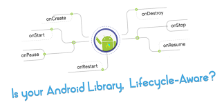 android library is your android library lifecycle aware