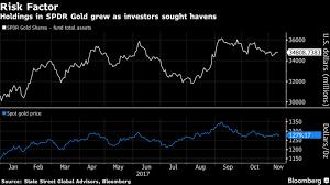 dalio u0027s bridgewater boosts gold holdings spdr ishares bloomberg