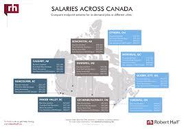 2018 salary guides u0026 salary center robert half canada