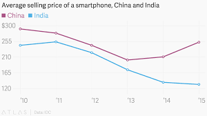 average selling price of a smartphone china and india