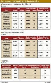 aumento el salario para empleadas domesticas 2016 en uruguay aumentan 28 en dos tramos los salarios del personal doméstico el