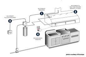 commercial kitchen ventilation design the best 100 commercial kitchen exhaust system design image