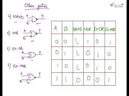 Truth Table Definition Basic Logic Gates Introduction To Logic Gates Logic Gates Truth