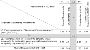 analysis of the relationship between management system standards