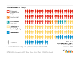 renewables 2014 global status report