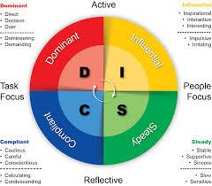 understand behavioral sales with the disc model salesbox