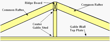 How To Frame A Hip Roof Addition Gable Roof Framing Technique