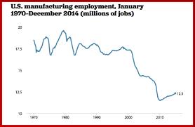 us bureau economic analysis manufacturing loss epi analysis of us international trade
