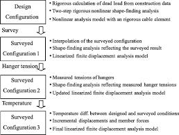 analysis model verification of a suspension bridge exploiting