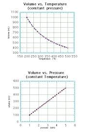 125 best c gas laws images on pinterest law chemistry and