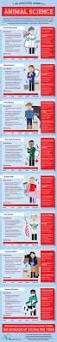 Veterinary Technician Job Description Template Die Besten 25 Vet Tech Job Description Ideen Auf Pinterest