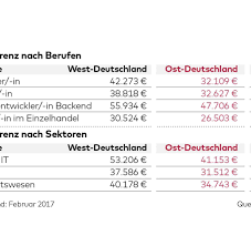 enorme unterschiede in deutschland bis lohn in deutschland 9000 unterschied zwischen osten und