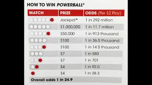 Powerball Map Winning Numbers Announced For Historic 1 5 Billion Powerball
