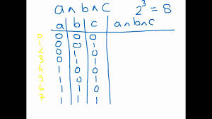 What Is A Truth Table Boolean Logic Truth Tables Youtube