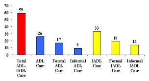 Formal Credit And Informal Credit a descriptive analysis of patterns of informal and formal caregiving