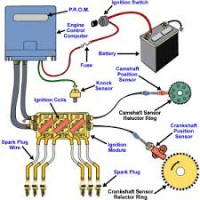 ignition system faults