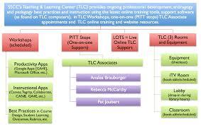 tlc matrix sscc tlc workshops