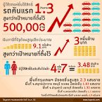 Infographic รูปภาพ ข่าวน่าแชร์ รถคันแรก ยื่นขอคืนภาษี 1.3 ล้าน