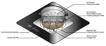 Best Brand Induction Cooktop The Best Induction Cooktops And Ranges In 2015 Foodal