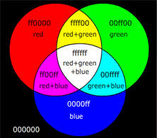 opposite colours complementary colours after images retinal fatigue colour