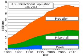 Which Cabinet Department Is Responsible For Conducting The Us Census Incarceration In The United States Wikipedia