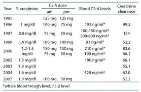 Serum Cr journal of association of physicians of inida