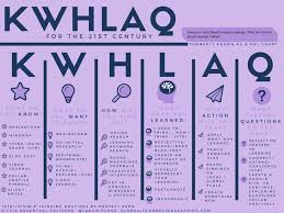 118 best kwl charts images on pinterest charts classroom ideas
