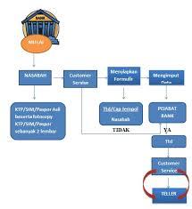 teks prosedur membuat rekening bank sistem operasional pembukaan rekening baru oleh customer servise