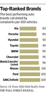 kia tops j d power u0027s car quality survey wsj