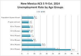 bureau of employment youth higher unemployment rates local area demographic data