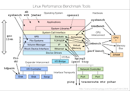 Map Performance Linux Performance