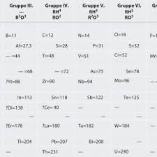 periodic table activity answers discovering the periodic table activity answers copy the periodic